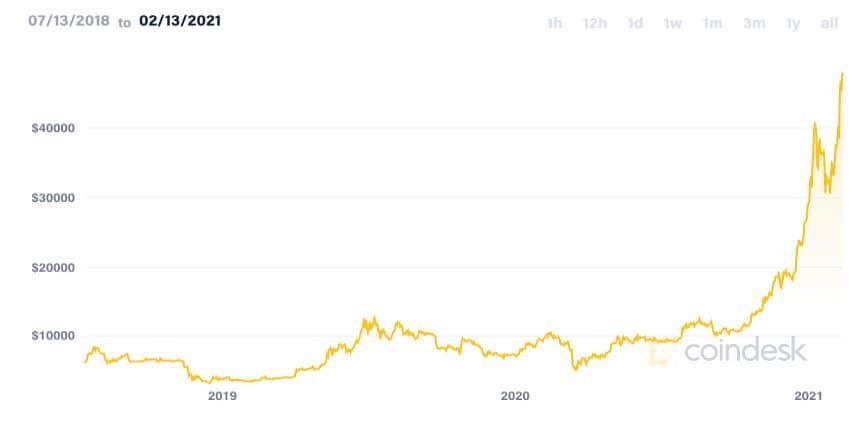 Η άνοδος της τιμής του Bitcoin