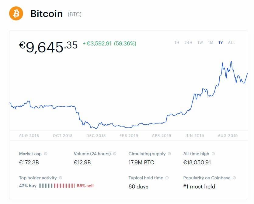 Cum pot cumpăra Bitcoin?