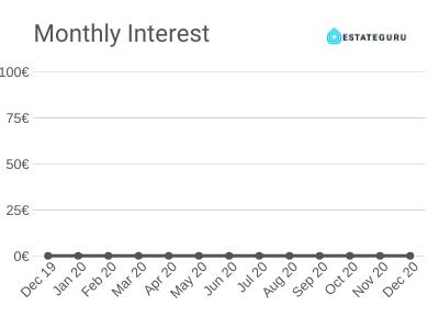 Monthly Interest - December 2019 - EstateGuru Platform