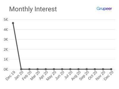 Monthly Interest - December 2019 - Grupeer Platform