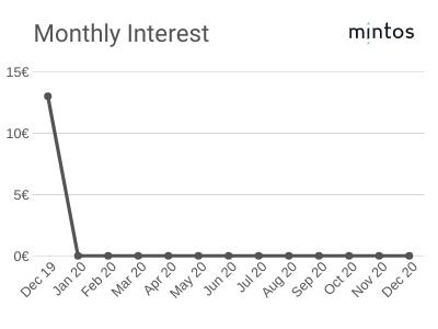 Monthly Interest - December 2019 - Mintos Platform