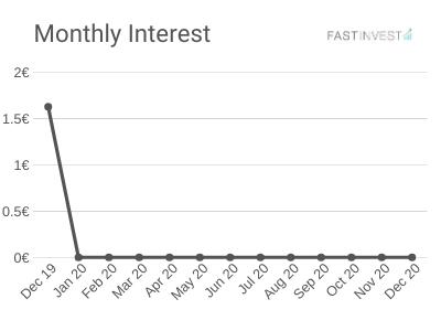 Montly Interest - December 2019 - FastInvest Platform
