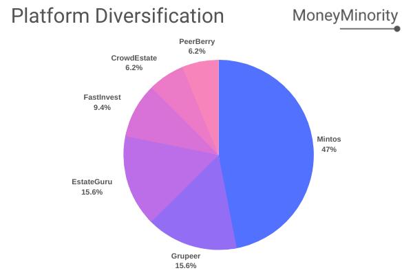 P2P Lending Platform Diversification - December 2019 - MoneyMinority Project