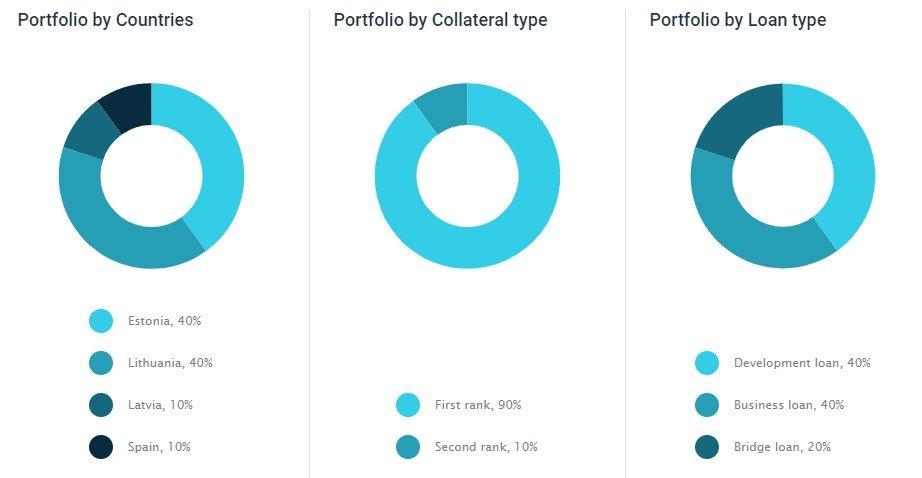 Portfolio Analysis EstateGuru - December 2019 - MoneyMinority Project