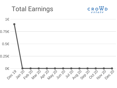 Total Earnings - December 2019 - CrowdEstate Platform