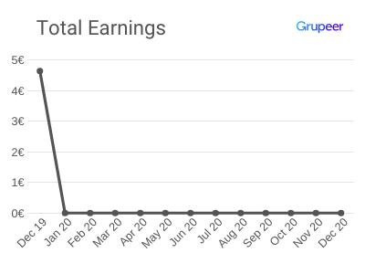 Total Earnings - December 2019 - Grupeer Platform