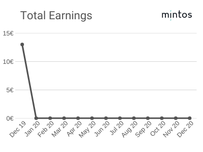 Total Earnings - December 2019 - Mintos Platform