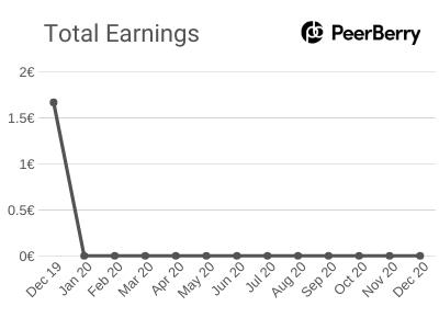 Total Earnings - December 2019 - PeerBerry Platform