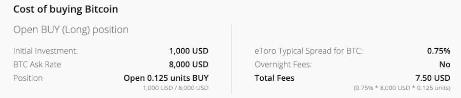 Commissione per Acquisto di Bitcoin da eToro