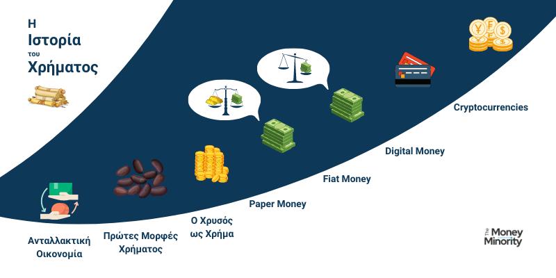Η Ιστορία του Χρήματος: Από τον Χρυσό στο Bitcoin
