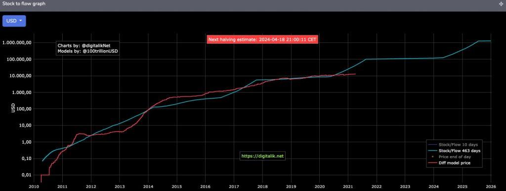 Αποδοτικότητα Bitcoin Stock to Flow model