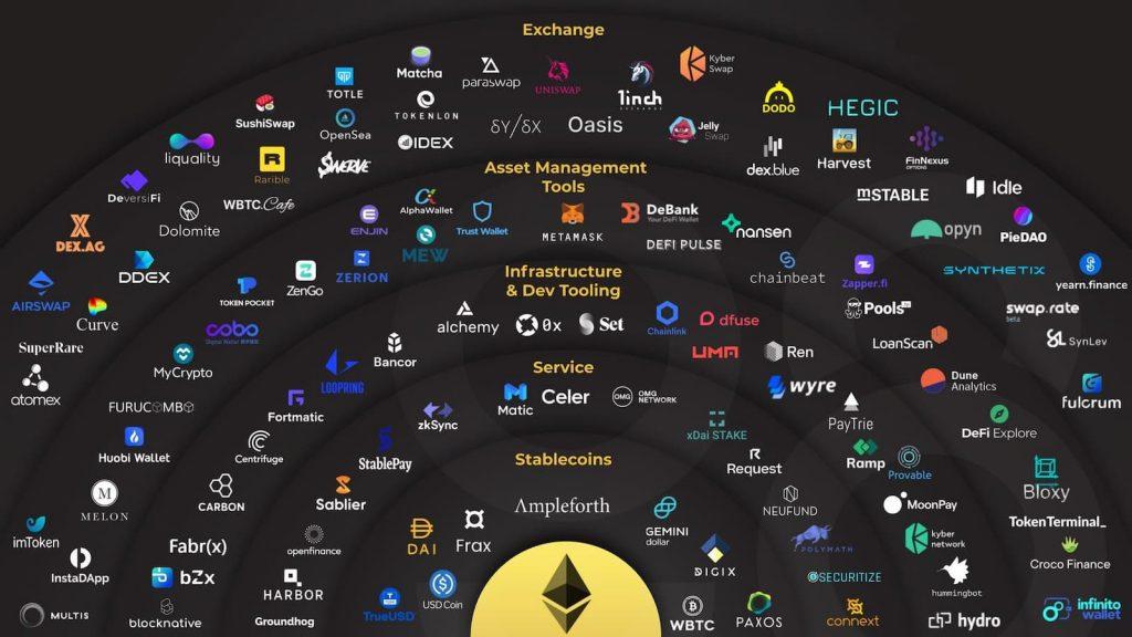 το οικοσύστημα του Ethereum