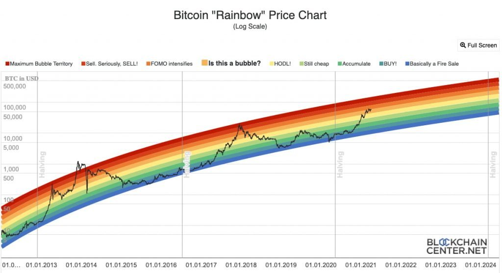 Bitcoin Rainbow Chart Ανάλυση