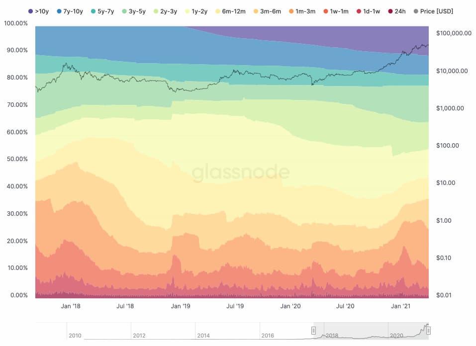 Ανάλυση HODL Waves για το Bitcoin