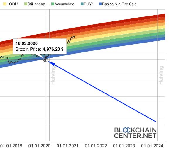 Rainbow Chart Ευκαιρία αγοράς Bitcoin