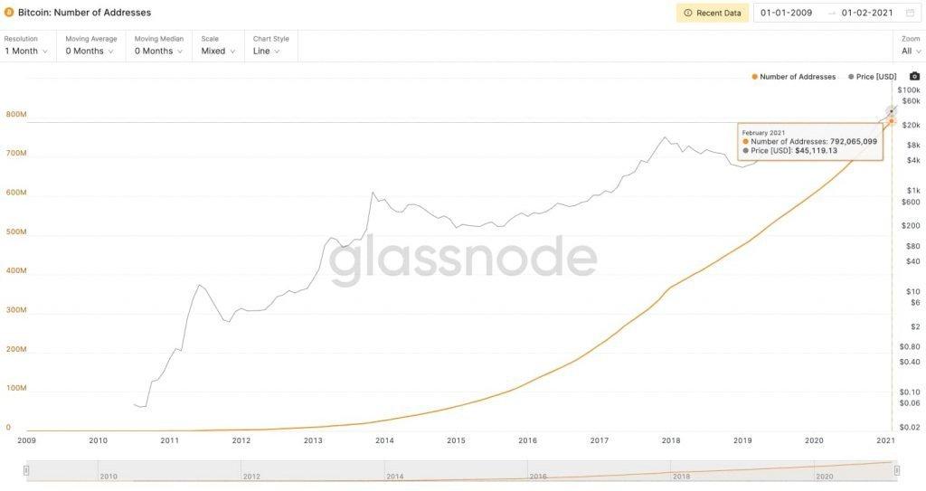 Total Bitcoin Addresses Πόσοι έχουν Bitcoin