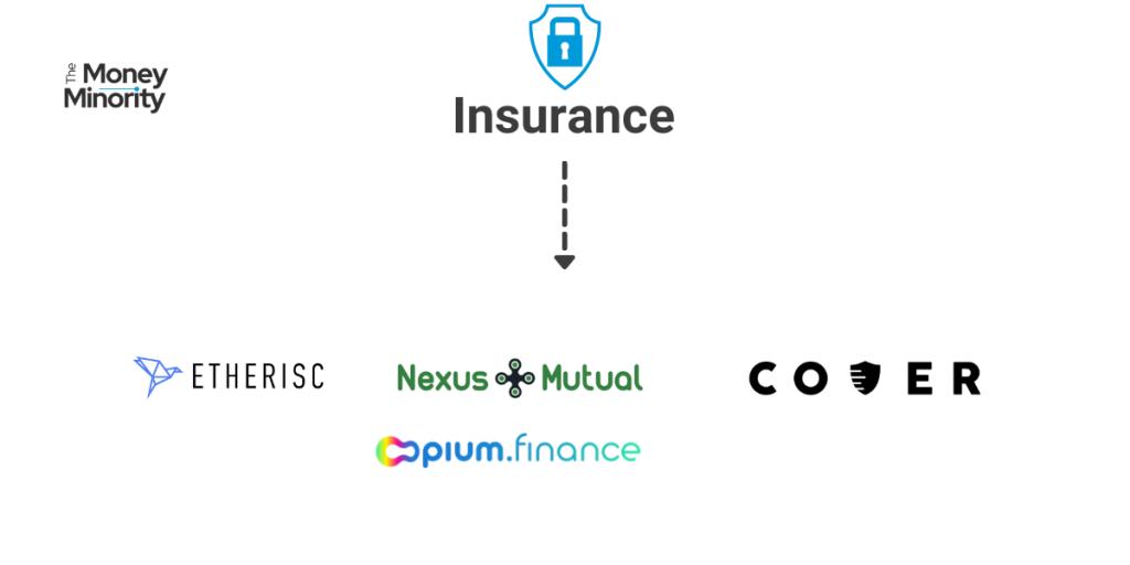 Ασφάλιση στα Κρυπτονομίσματα: DeFi Insurance