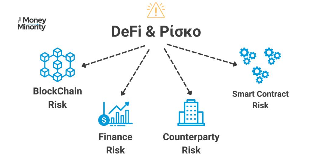 Κίνδυνοι & Ρίσκο του DEFI