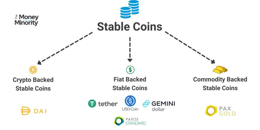 Τι είναι τα Stable Coins και πως λειτουργούν