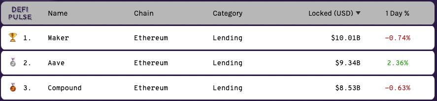 DeFi Lending Protocols από defipulse.com