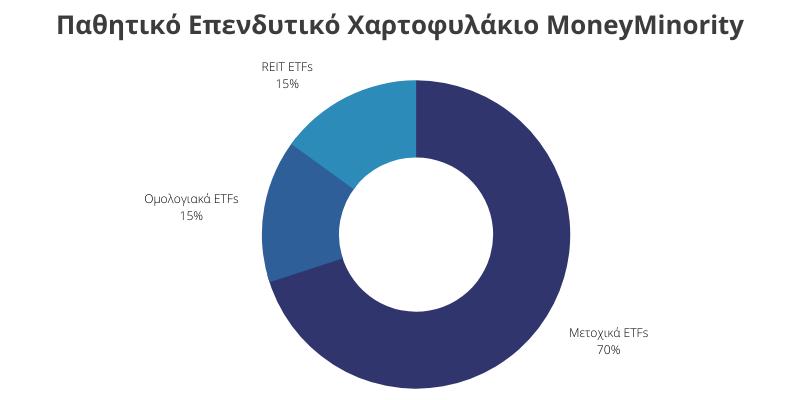 Παθητικό Επενδυτικό Χαρτοφυλάκιο MoneyMinority