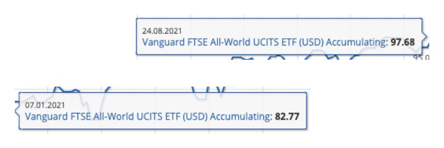 Σύγκριση Τιμών Μετοχικού ETF - 07.01.2021 & 24.08.2021