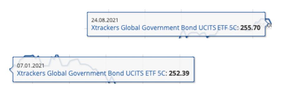 Σύγκριση Τιμών Ομολογιακού ETF - 07.01.2021 & 24.08.2021