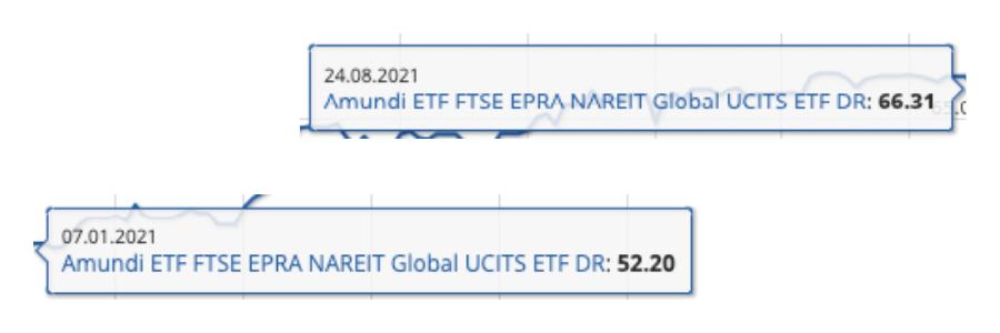Σύγκριση Τιμών Real Estate ETF - 07.01.2021 & 24.08.2021