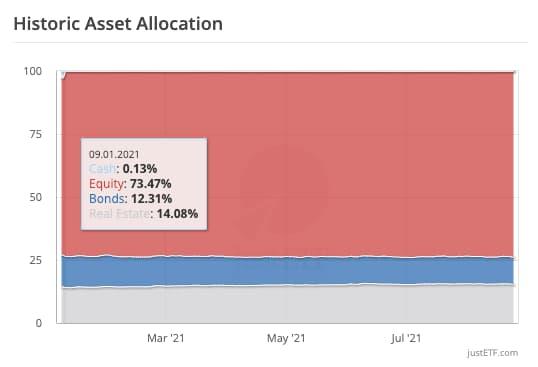 Ιστορική Κατανομή Assets - 09.01.2021
