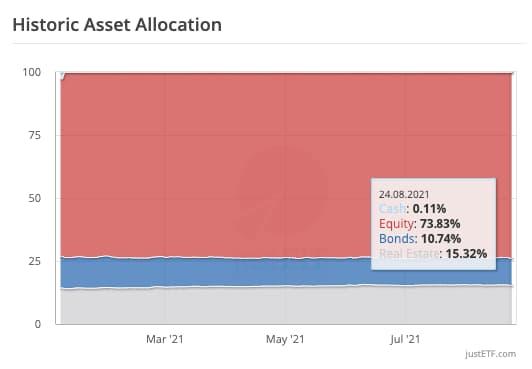 Ιστορική Κατανομή Assets - 24.08.2021