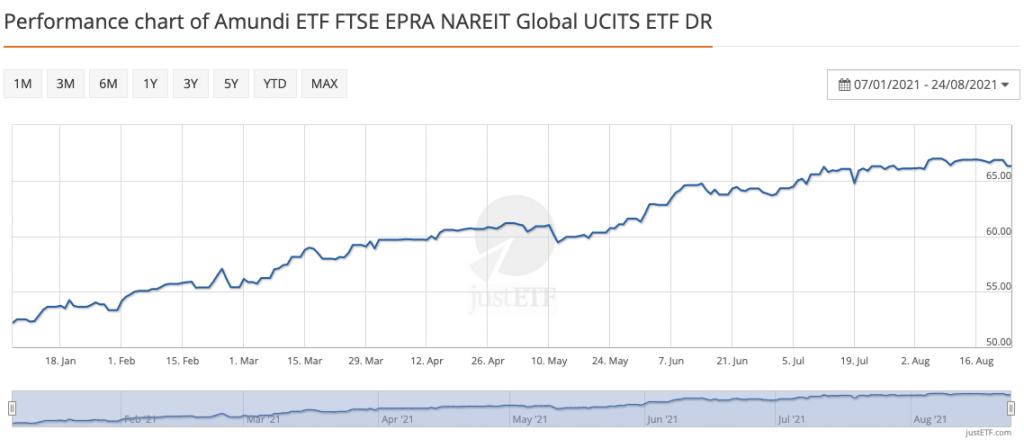 Απόδοση Real Estate ETF - 07.01.2021 έως 24.08.2021