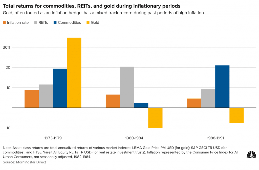 Πληθωρισμός, Χρυσός, REITs και Εμπορεύματα