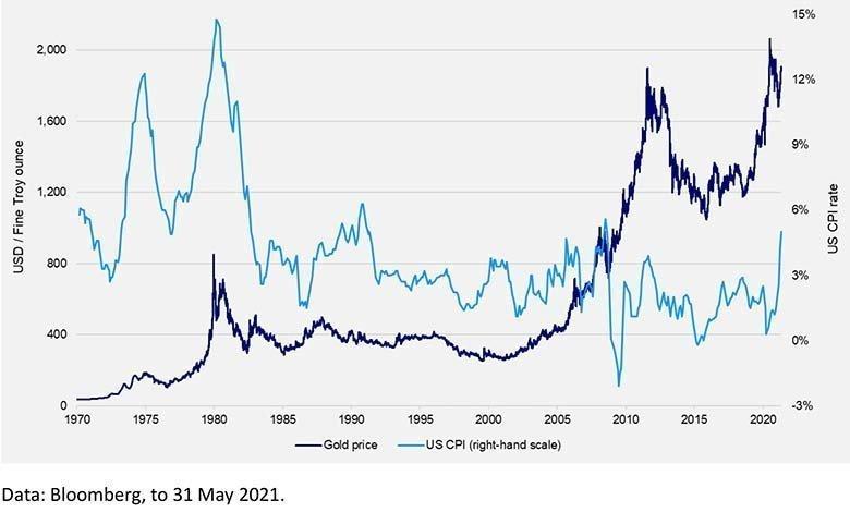 Πληθωρισμός και Τιμή Χρυσού