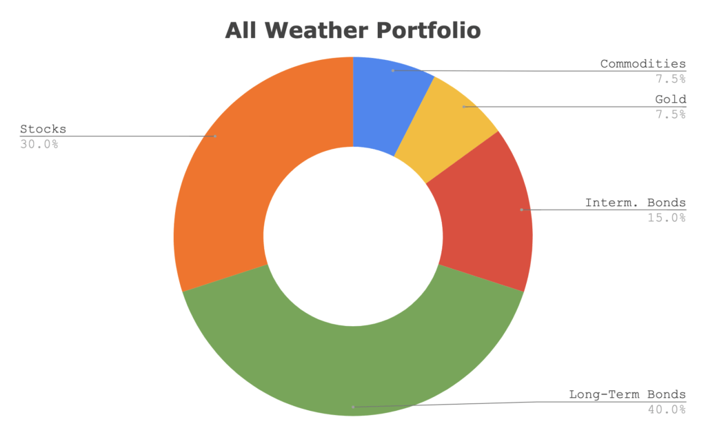 All weather portfolio Ray Dalio