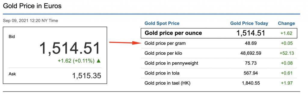 Spot Price Χρυσού Σήμερα